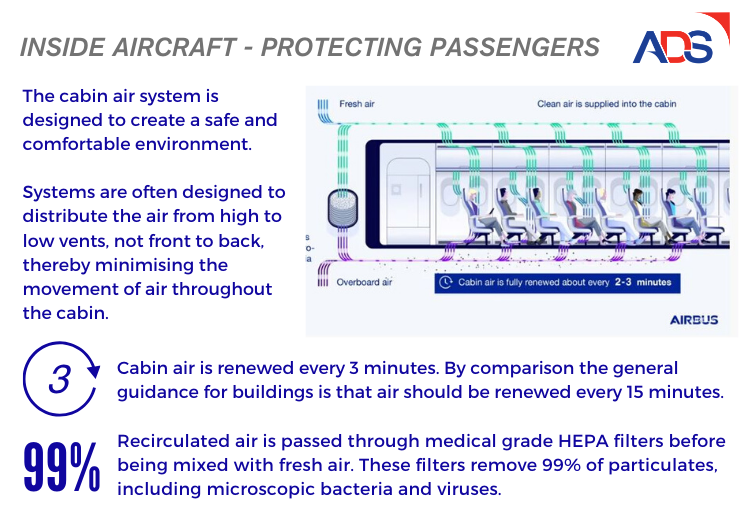 Inside Aircraft - Protecting Passengers