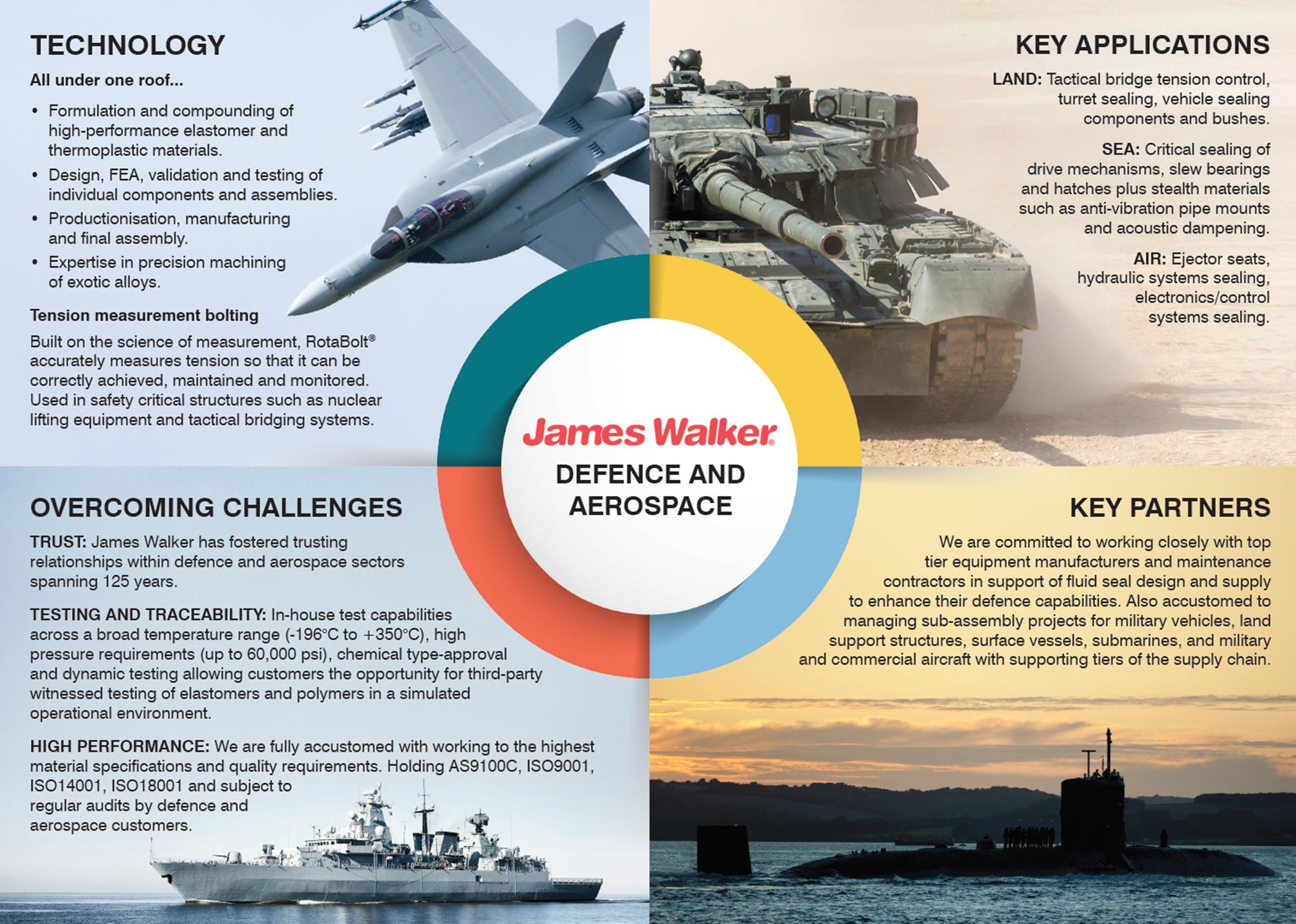 Defence Quad Chart